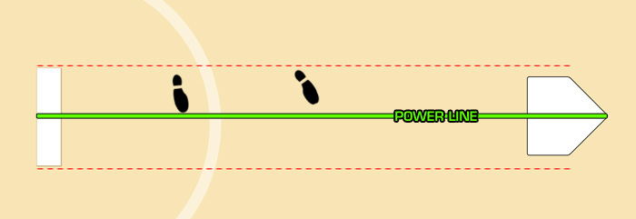 Diagram of foot positioning for windmill pitching drills